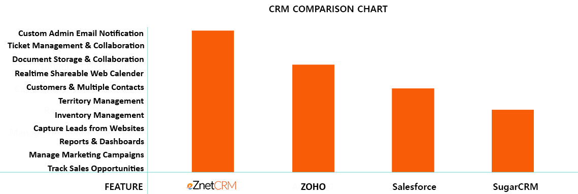 CRM software comparison chart